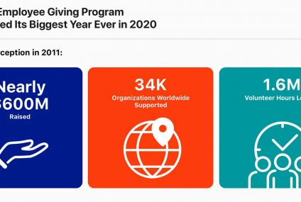 Apple Employee Giving Program Reaches Nearly $600 Million This Year