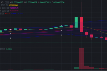 $OAX Cryptocurrency Pump and Dump Spotted