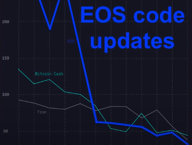 EOS And Its update