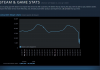 Steam Server Down! Why It Happens, What You Should Do?